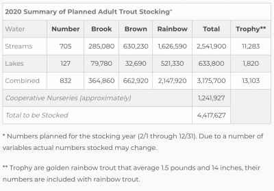 2020 Trout Stocking Schedules Available