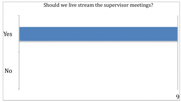 Survey Results: Should we live stream the supervisor meetings?